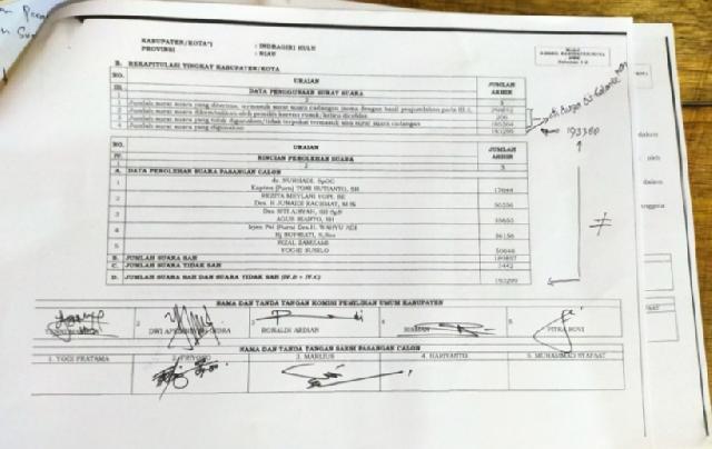 Pilkada Inhu 2020 Terancam PSU, Tak Sesuai PKPU, Terdapat Kelebihan 309 Surat Suara di 6 Kecamatan